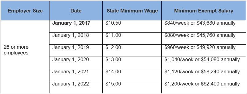 minimum wages in maharashtra 2017 pdf