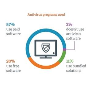 comptia-antivirus-cybersecurity-case-study